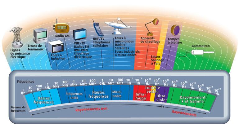 🧲 Expositions aux champs électromagnétiques : focus sur une réglementation méconnue